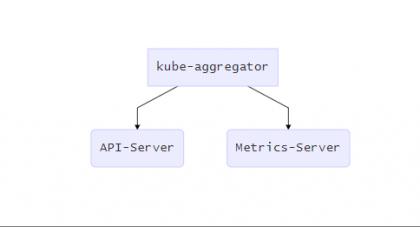 17-资源指标API及自定义指标API